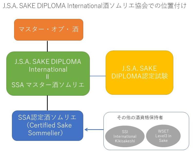 sakediplomainternational_position