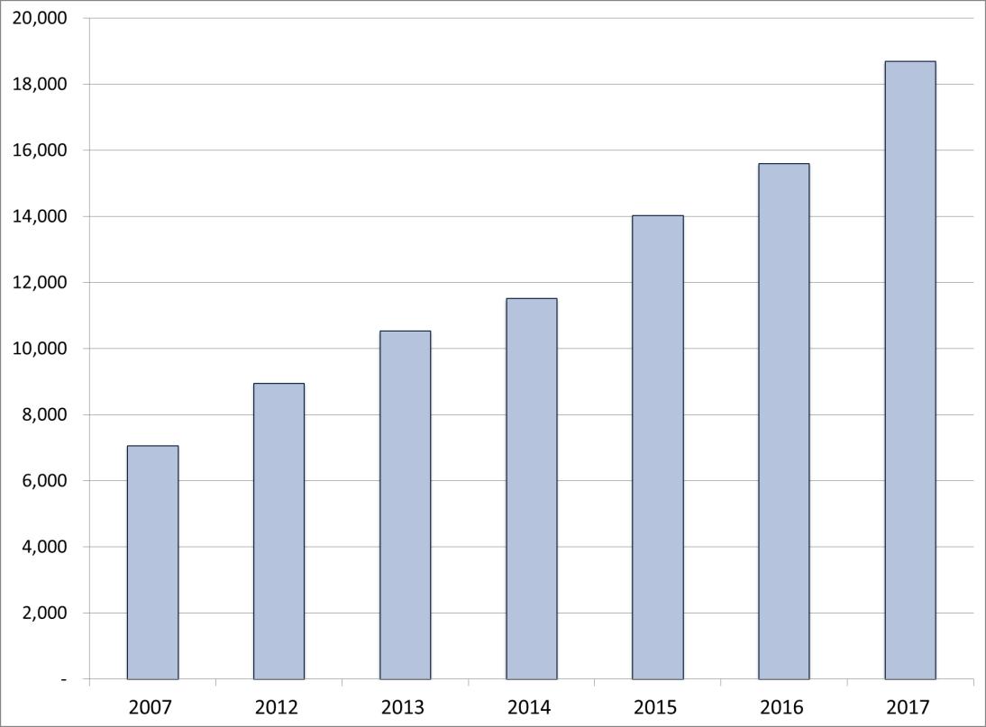 輸出実績推移(出典:財務省貿易統計)